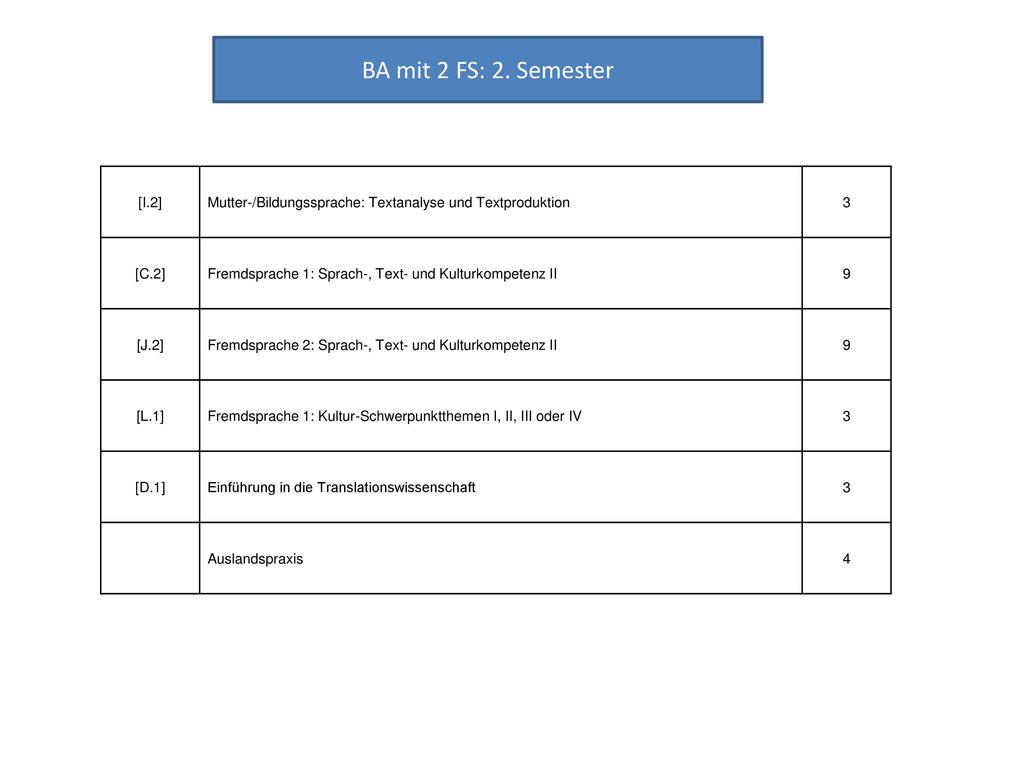BA mit 2 FS: 2. Semester [I.2] Mutter-/Bildungssprache: Textanalyse und Textproduktion. 3. [C.2]